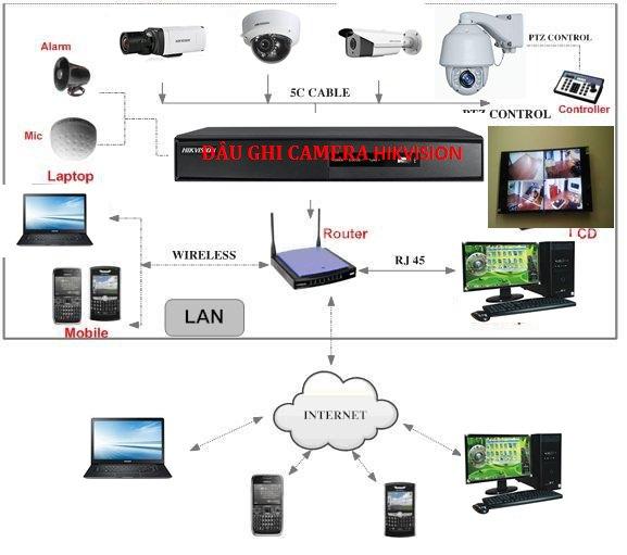 ĐẦU GHI HÌNH CAMERA HIKVISION  FULL 1080p